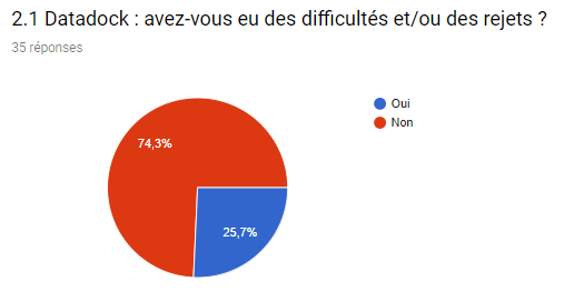 questionnaire_datadock