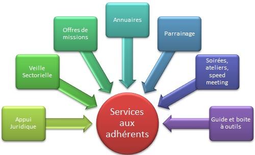 Services aux adherents